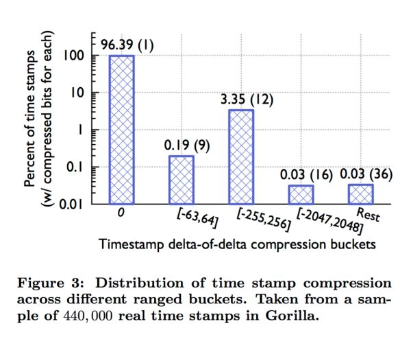 Gorilla: A fast, scalable, in-memory time series database – Pelkonen et al. 2015 Error rates across one of Facebook's sites were spiking. The problem had first shown up through an autom…