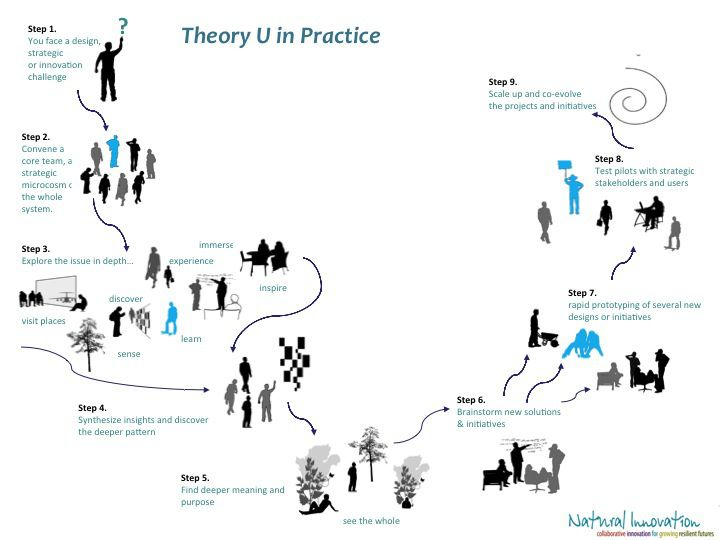 Check out this excellent visualization of Theory U in practice