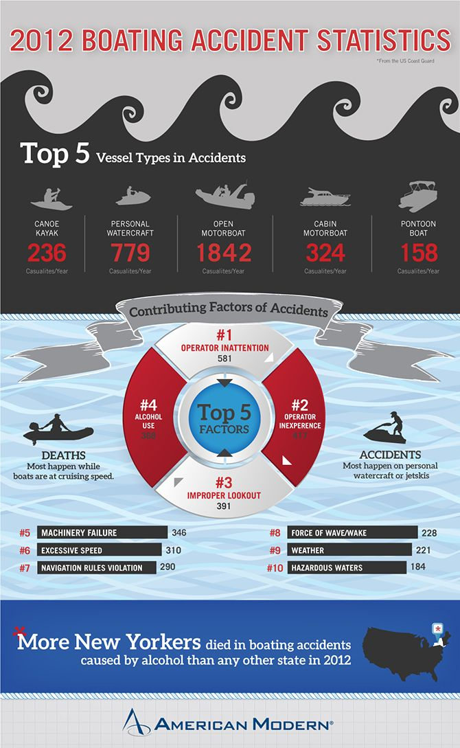 2012 #Boat accident statistics Infographic. #Canoe, #PersonalWatercraft, #OpenMotorboat, #CabinMotorboat, #Pontoon @American Modern Insurance Group