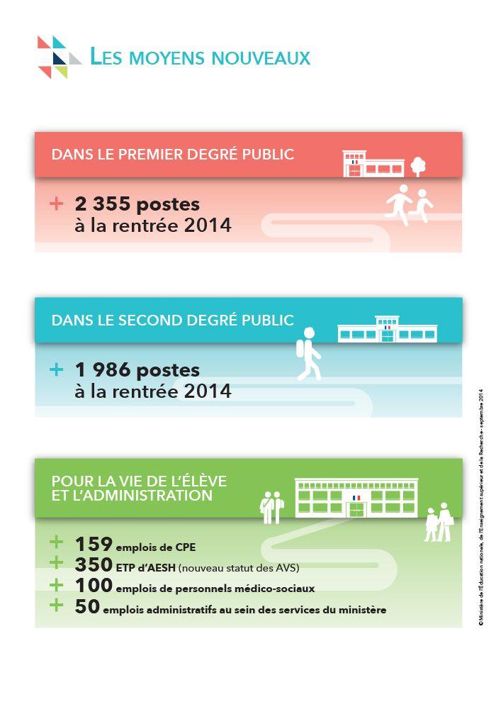 Les moyens nouveaux de la  #rentree2014 - Ministère de l'Éducation nationale, de l'Enseignement supérieur et de la Recherche