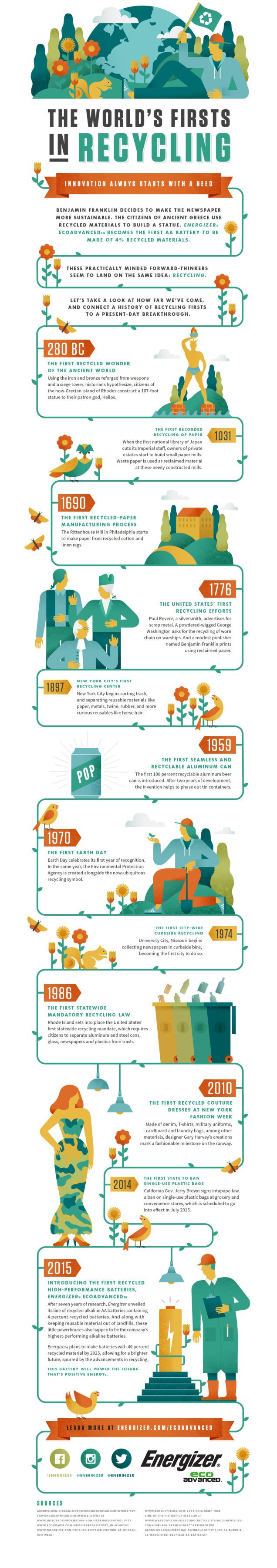 The World's Firsts in Recycling Infographic Timeline | Lemonly