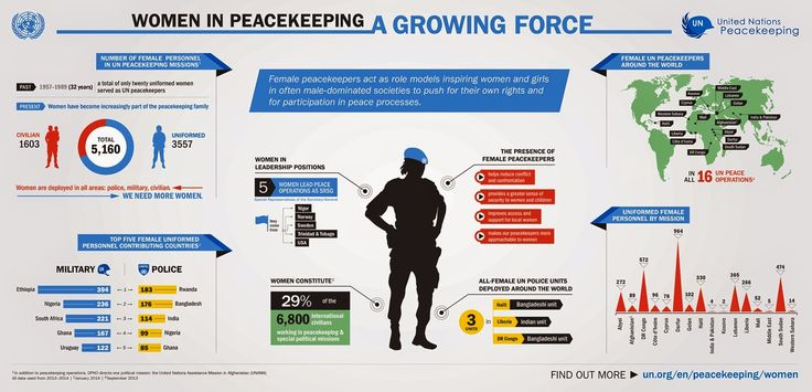 United Nations Peacekeeping Missions: Women in U.N peacekeeping