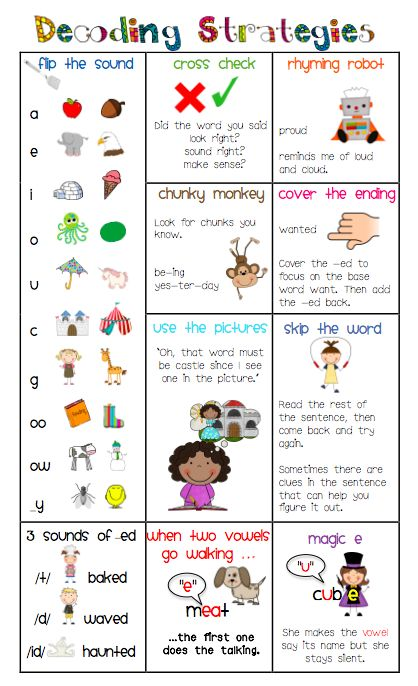 Decoding Strategies Cheat Sheet (can give to parents, use in groups, or give to partners when they are reading together) This site also has posters for the classroom.