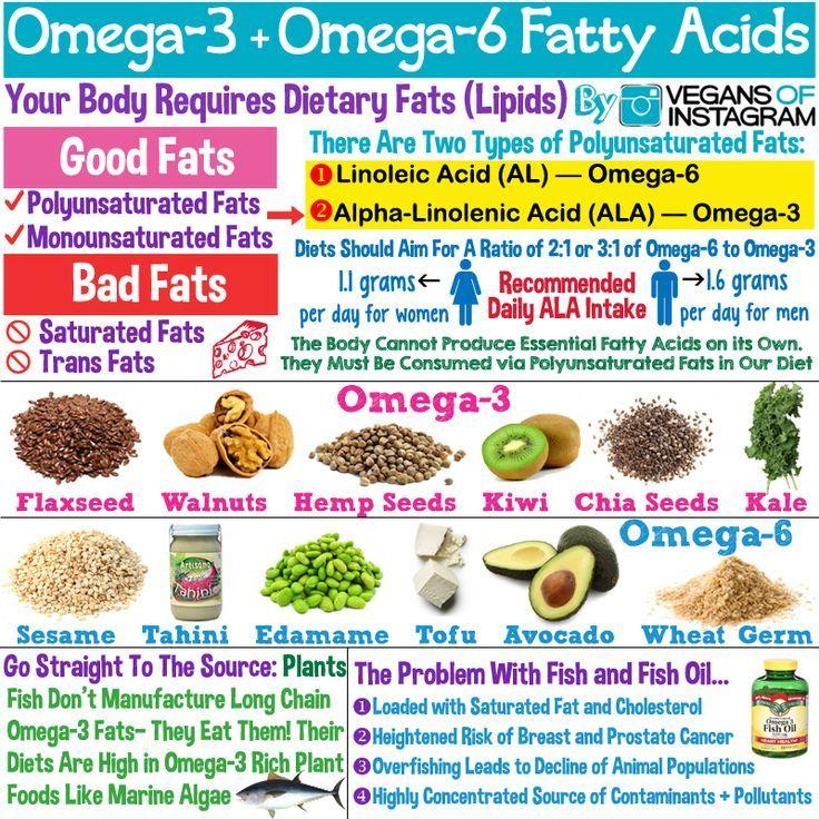 Pin On Omega 3 For Vegetarians