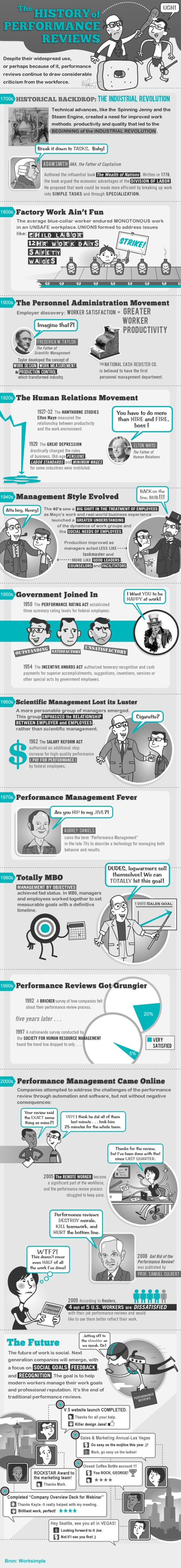 best images about performance appraisals a performance review
