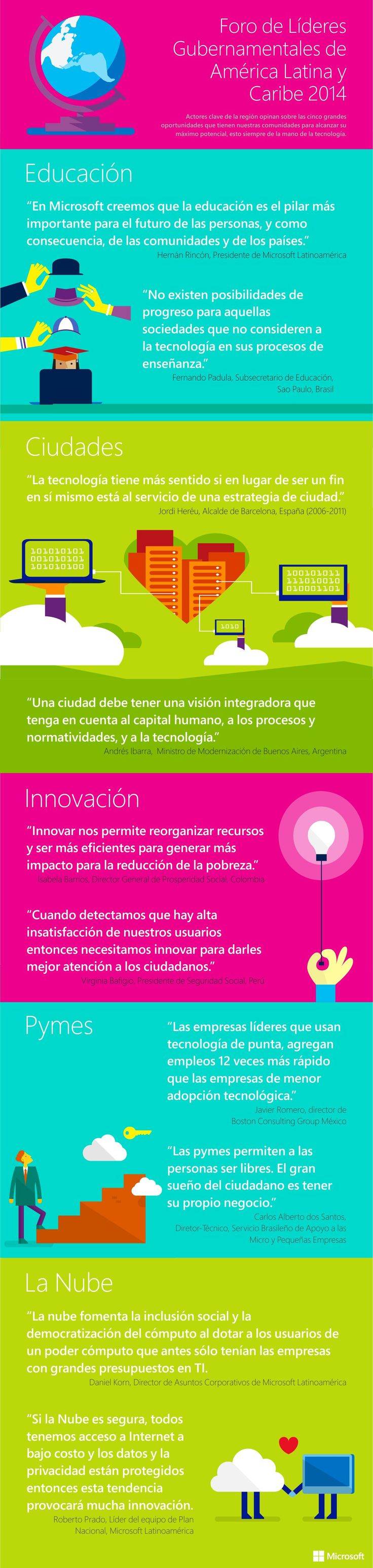 10 frases sobre tecnología. #infografia