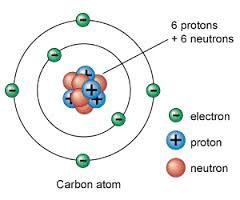 atom,matter,elements,gases