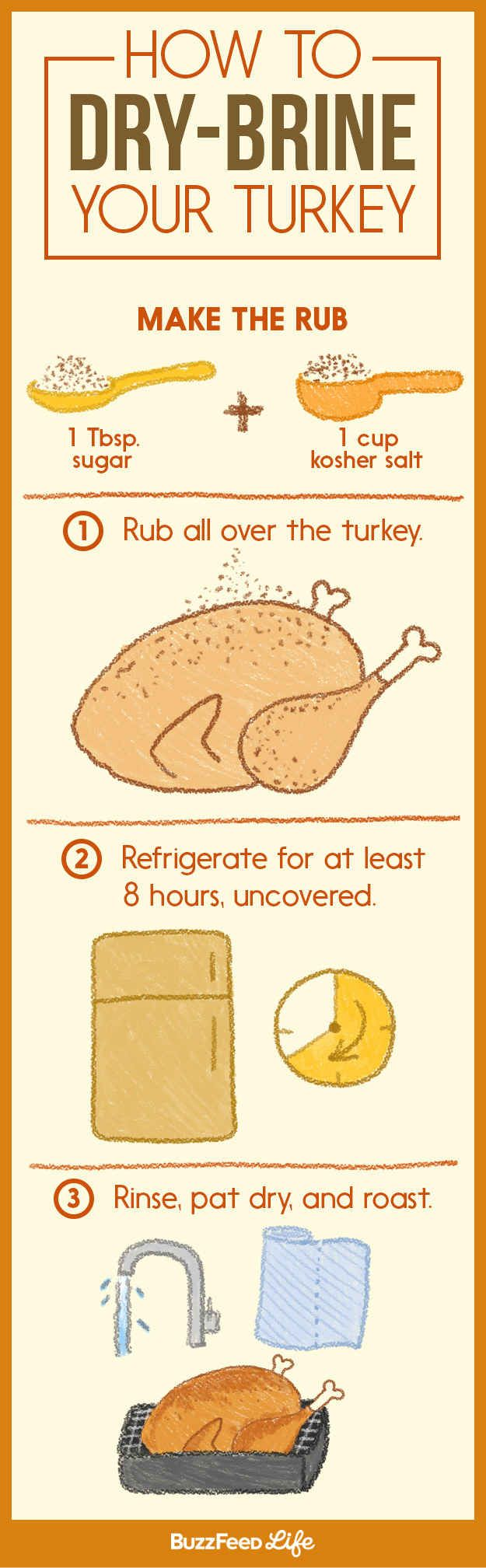 For prepping a turkey: