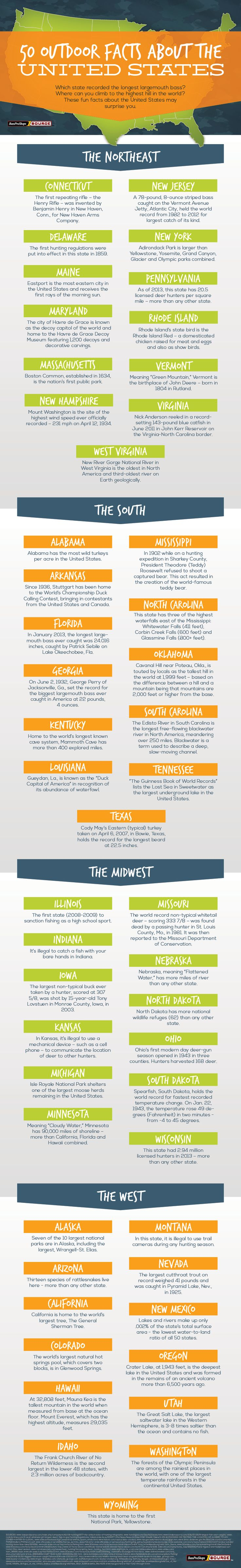 50 Fun & Interesting Outdoor Facts About The United States #infographic #basspro #1source