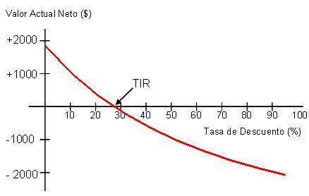 La TASA INTERNA DE RETORNO es la rentabilidad promedio (geométrico) de una inversión. Esta se compara con un rendimiento mínimo que se deseaba ganar, por ejemplo, la rentabilidad de la mejor inversión alternativa con un nivel de riesgo similar o bien, ajustada por el riesgo.