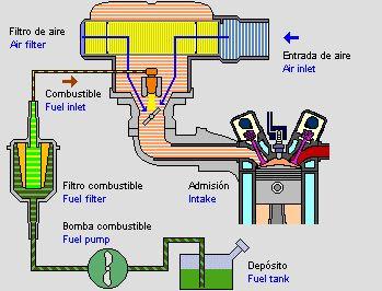 El Carburador: Funcionamiento y Fallas Probables - Taringa!