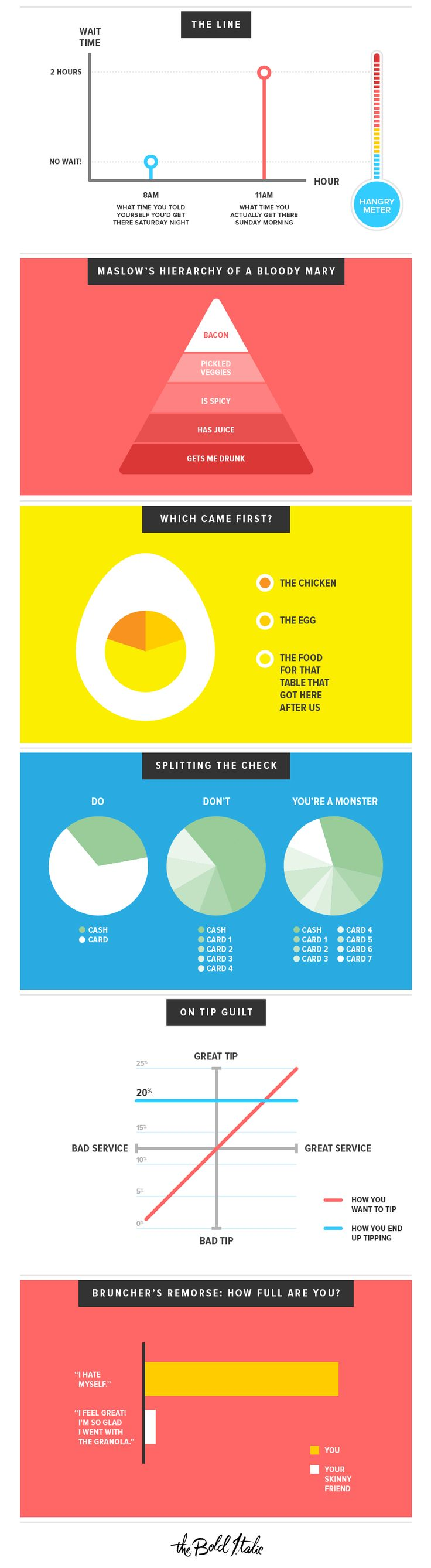 The Phenomenon of #Brunch, in Graphs - The Bold Italic - #SanFrancisco #infographic