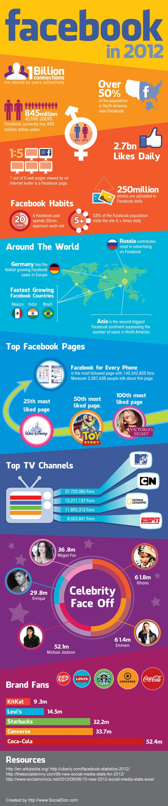A Collection of the Best Facebook Infographics of 2012 #Infographics #Facebook