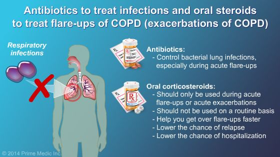 Treatment for Infections with COPD