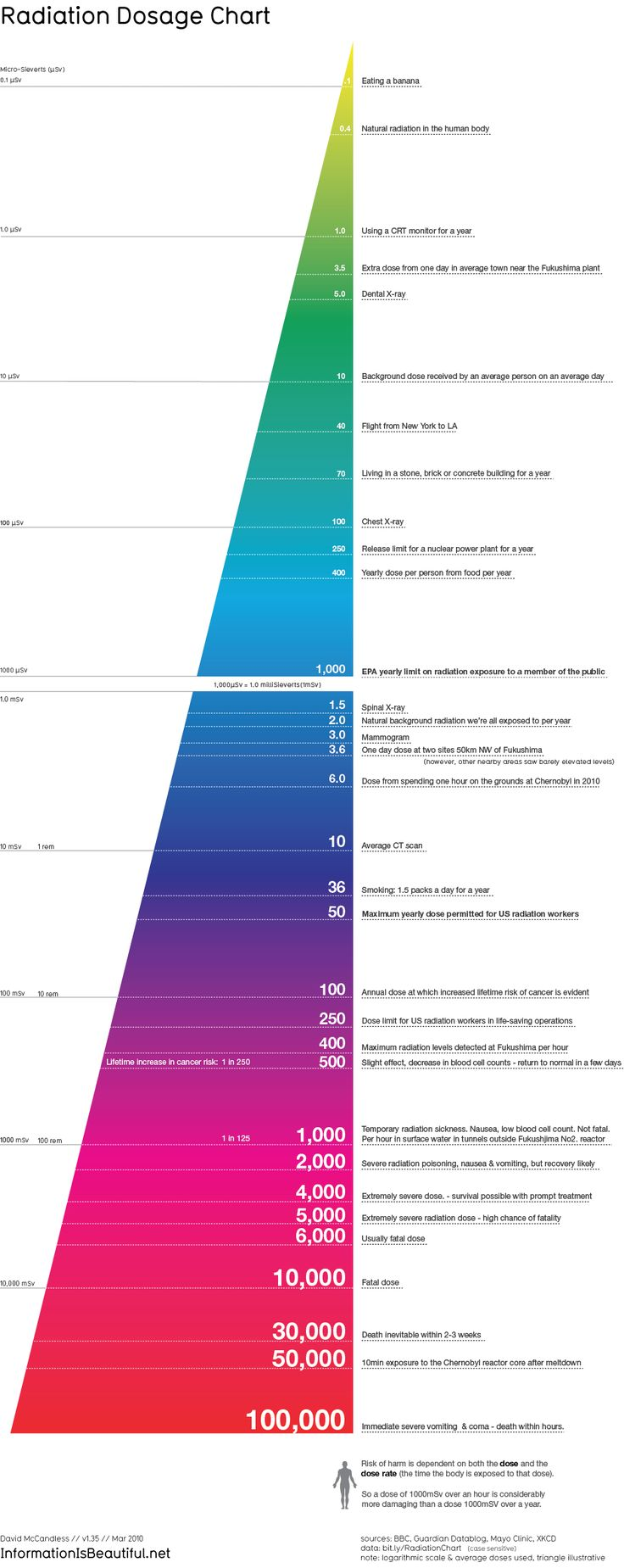 Teach someone about radiation exposure. Radiation Dosage Chart by David McCandless at Information is Beautiful / the progression from tiny bits of safe radiation to more dangerous levels. (view it large through the link to fully examine)