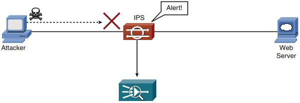 CCNP Secure FAQ: Implementing and Configuring IOS Intrusion Prevention System (IPS) Figure: Configuration Scenario Q1. What types of security controls are capable of monitoring traffic to detect problems in the network? a. Intrusion prevention systems (IPS) b. Protocol analyzers c. Intrusion detection systems (IDS) d. Security policy Answer:C Q2. What security controls are capable of …
