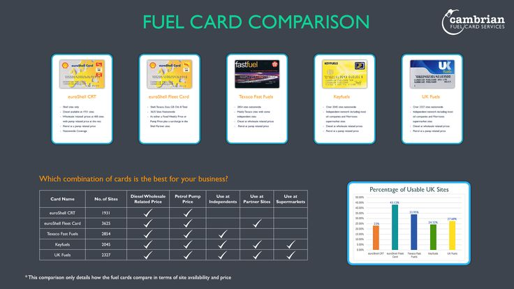 Get A Shell Fuel Card Today Cards Fuel Fleet
