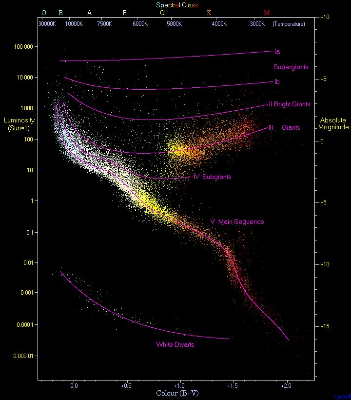 The Hertzsprung–Russell diagram is a scatter graph of stars showing the relationship between the stars' absolute magnitudes or luminosities versus their spectral types or classifications and effective temperatures. Hertzsprung–Russell diagrams are not pictures or maps of the locations of the stars. Rather, they plot each star on a graph measuring the star's absolute magnitude or brightness against its temperature and color.