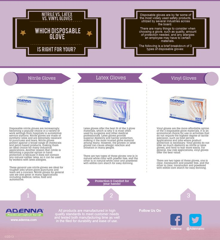 Adenna - Which Disposable Glove Is Right For You?