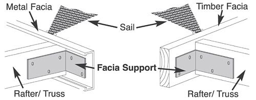 Attaching Shade Sails To Facia Boards In 2019 Shade Sail