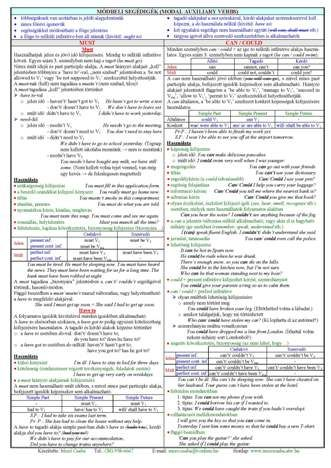 Angol nyelvoktatás - Mező Csaba; Angol nyelvtani összefoglaló táblázatok; Angol segédigék, Irregular Verbs; Kidolgozott társalgási témák; Hasznos kifejezések angolul