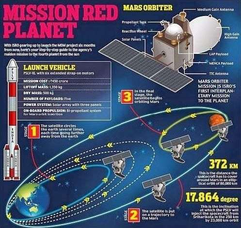 No other planet with similarities as mars: similar weather changes, time, (though cooler) MOM meets Mangal....history made by Mangalyan Mangalyan enters the orbit of Mangal, Mars welcomes MOM Facts...
