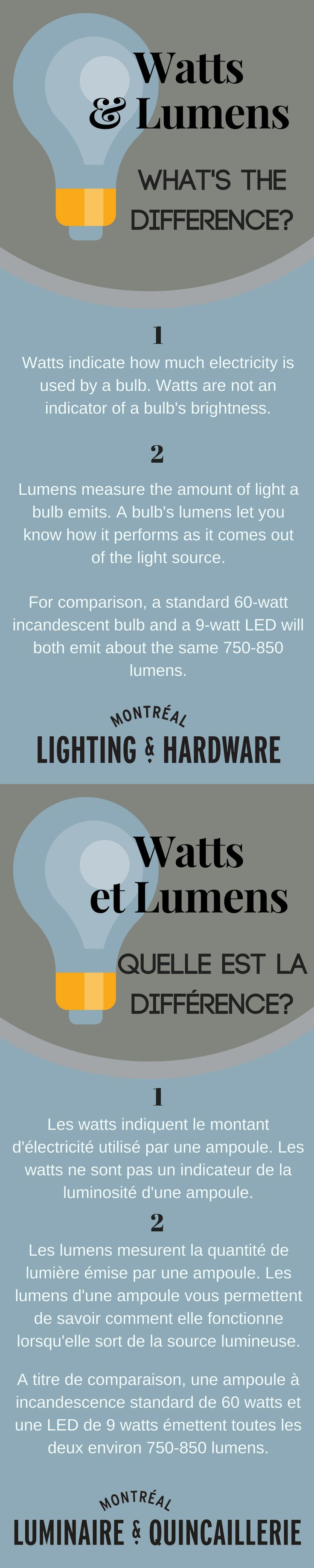 Quick tips: watts vs. lumens - what's the difference? | Petits astuces, watts vs lumens - quelle est la différence?