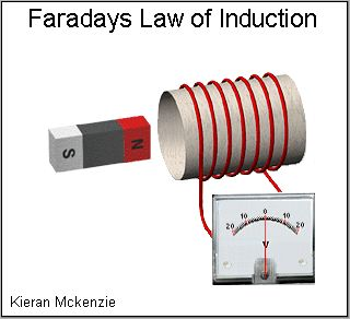 Faraday Law Animation