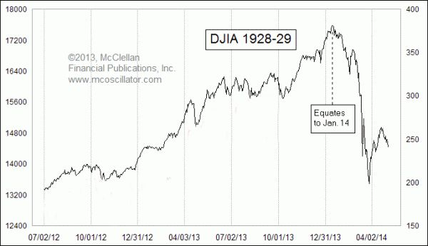 Activist Post: Stunning Chart: Today's Stock Market is Eerily Reminiscent of 1929…