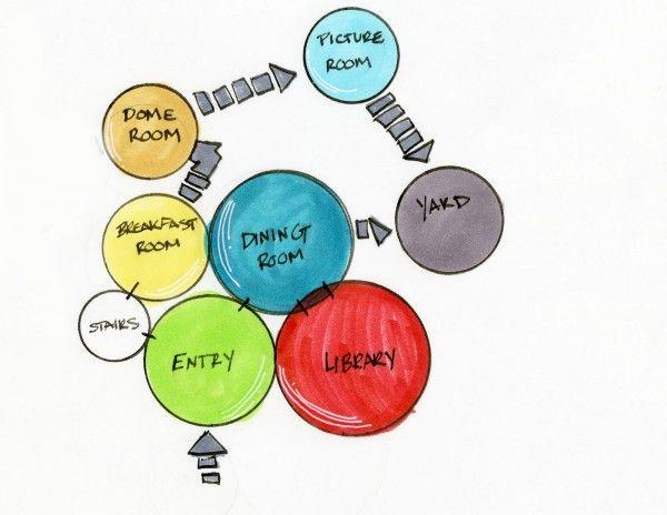 bubble diagram template