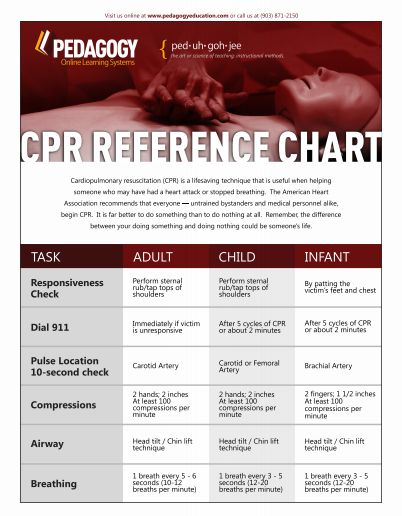 CPR Reference Chart Cardiopulmonary resuscitation (CPR) is a lifesaving technique that is useful when helping someone who may have had a heart attack or stopped breathing.  The American Heart Association recommends that everyone — untrained bystanders and medical personnel alike, begin CPR. Download a printable copy of the CPR Reference Chart.  - See more at: http://www.pedagogyeducation.com/Main-Campus/Resource-Library/Respiratory/CPR-Reference-Chart.aspx?cmp=H14