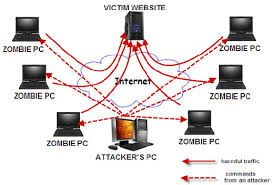 To avoid the Ddos attack you need to learn the way to eliminate the danger of sensitive & vital knowledge being compromised. To rescue from this drawback please keep in grips with ddoscube, we'll offer you the simplest ddos protection for you to create your knowledge secure.  For more information Please visit at https://www.ddoscube.com/.
