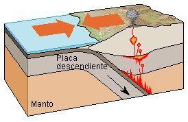 Borde Convergente     Borde convergente :es el borde de choque entre dosplacas tectónicas. En el borde convergente una de las placas de la...