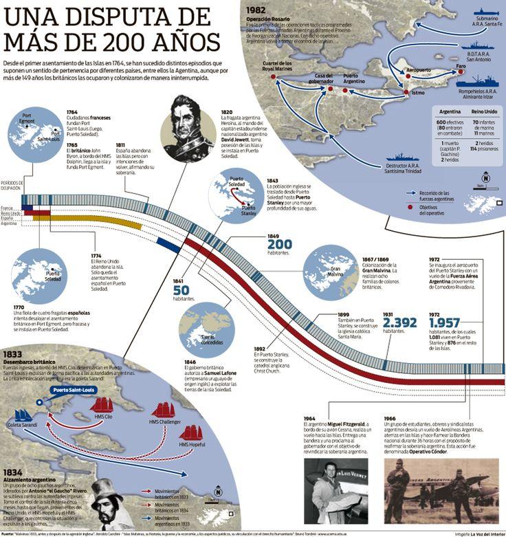Las Islas Malvinas antes de la guerra / The Falkland Islands before the war