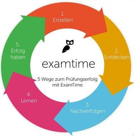 Neue Lern-und Lehrtechniken erkennen und in den Unterricht einfließen lassen, damit Schüler einfacher lernen und bessere Noten erzielen https://www.examtime.com/de