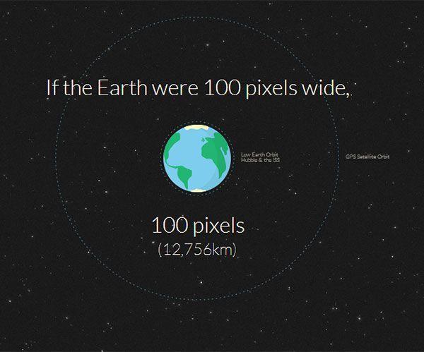 Wie weit ist eigentlich der Mars von der Erde entfernt?  In einer interessanten interaktiven Animation wird die Distanz zum roten Planeten mit der Angabe von Pixel veranschaulicht.  Grundannahme: die Erde hat einen Durchmesser von 100 Pixel...