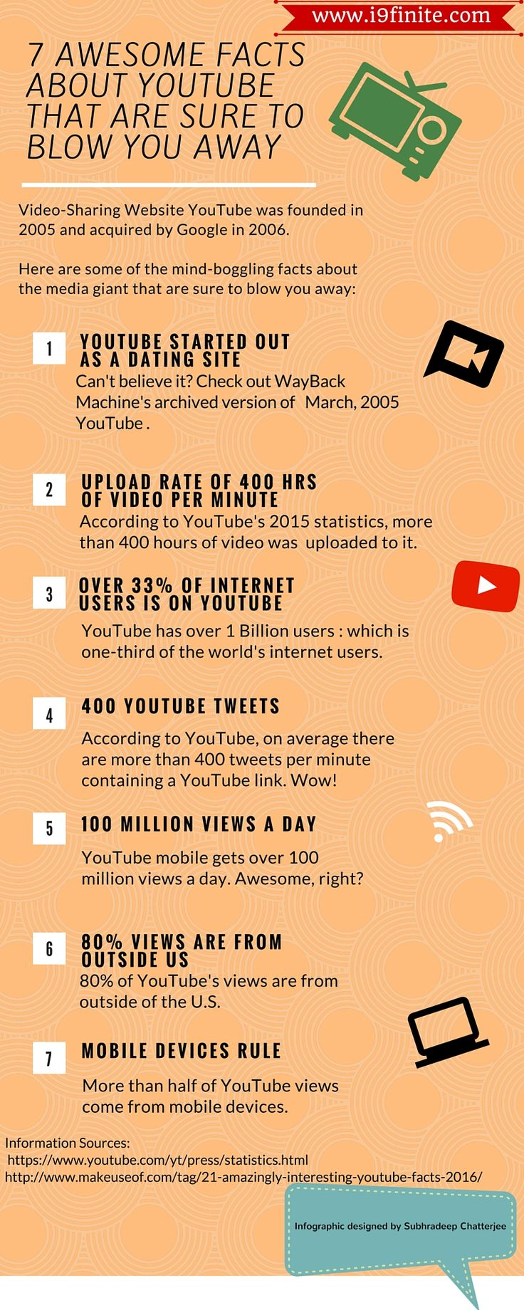 Yeah, you read that right! YouTube started as a dating website.    Video-Sharing website website YouTube was founded by Jawed Karim ,Chad Hurley and Steve Chen in 2005 and was acquired by Google in 2006 .   The following infographic presents some of the most intriguing facts about the video-sharing giant :   About the...