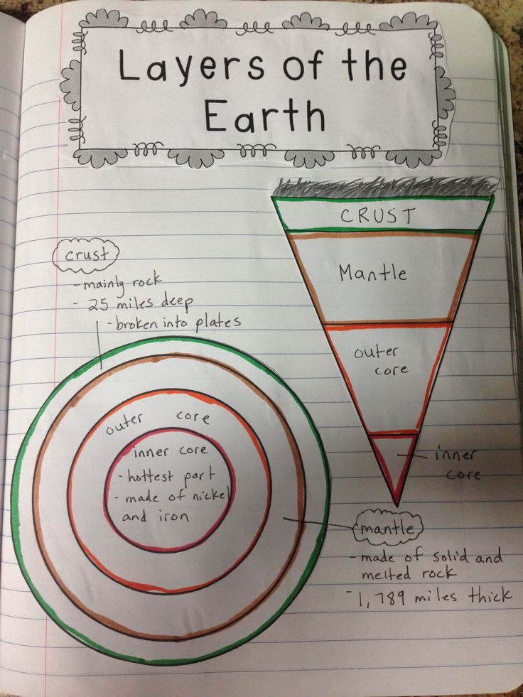 Layers of the Earth - interactive notebook example.