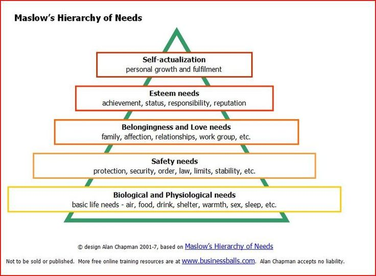 an assessment of maslows herzbergs Explain how employees are motivated according to maslow's hierarchy of needs explain how the erg (existence, relatedness, growth) theory addresses the limitations of maslow's hierarchy describe the differences among factors contributing to employee motivation and how these differ from factors contributing to dissatisfaction.
