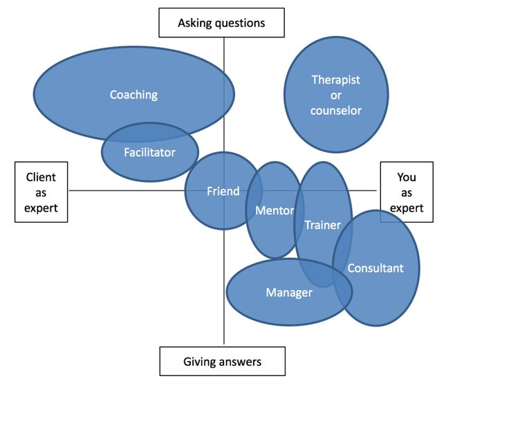 A Helpful Graphic for Describing What Coaching Is (Not