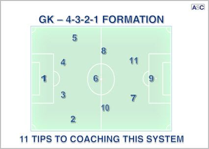18 best soccer formation images on pinterest soccer coaching image result for 433 soccer numerical formation fandeluxe Gallery