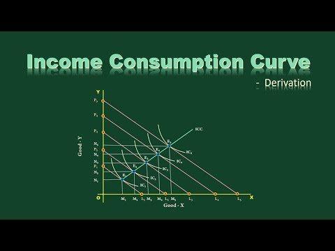 Income Consumption Curve Derivation