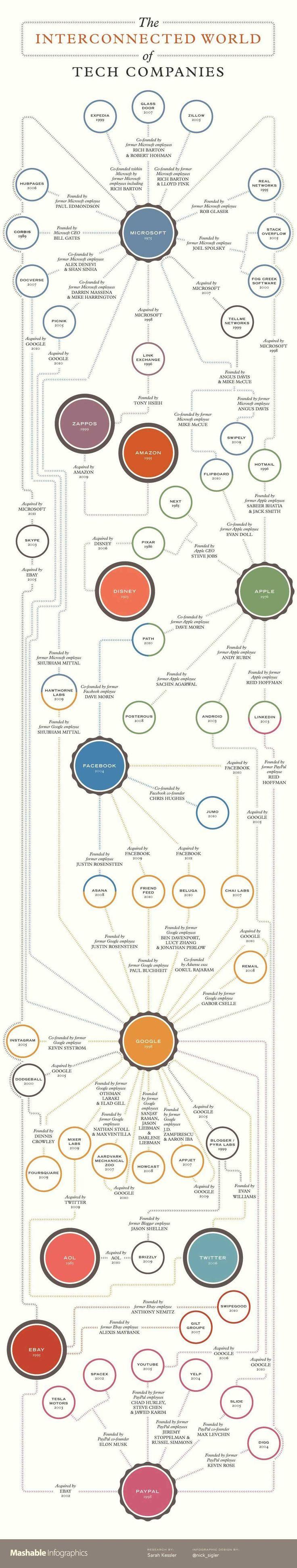 テック企業 相関図 インフォグラフィック