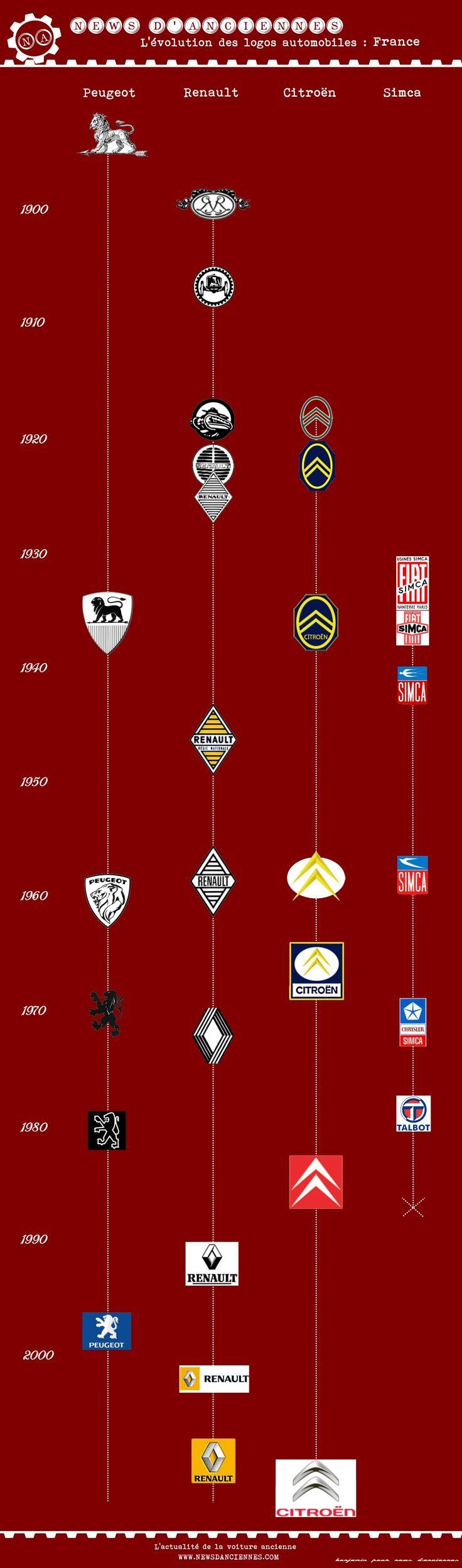 Evolution des #logos des #constructeurs #automobiles #français Article original : http://newsdanciennes.com/2015/04/17/levolution-des-logos-automobiles-en-images/ Issu de l'article : Evolution des Logos Constructeurs Automobiles en Images #Renault #Citroën #Peugeot #Simca