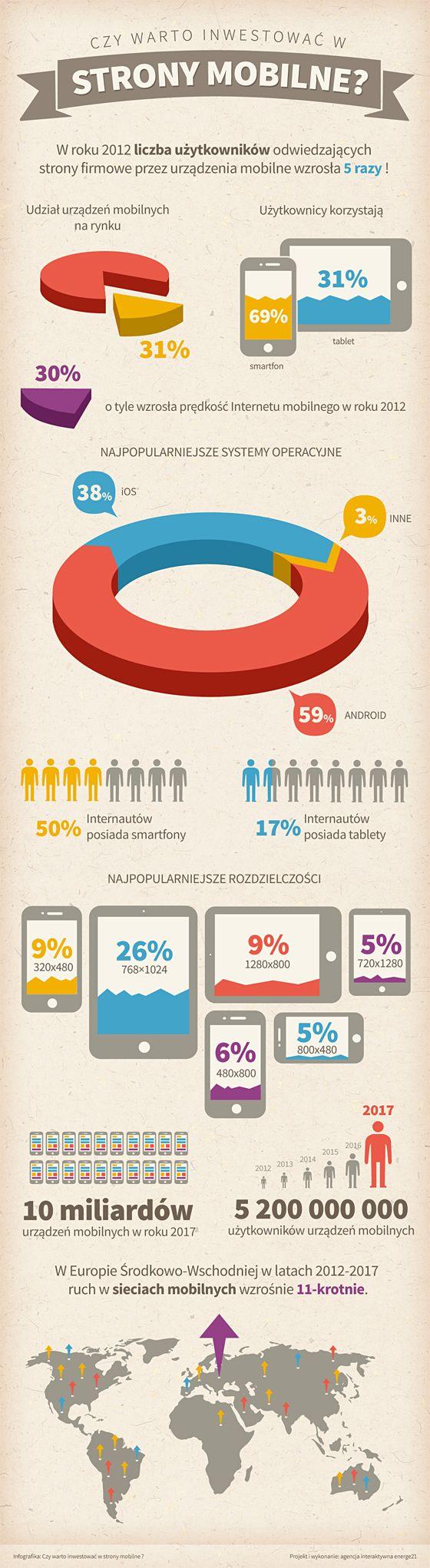 Infografika strony mobilne. Zastanawiasz się czy warto inwestować w stronę mobilną?