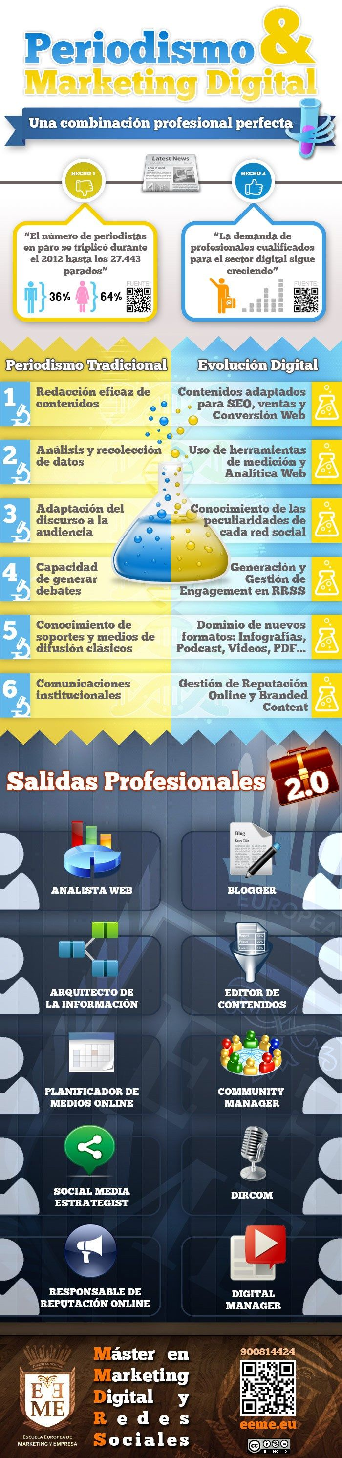 Periodismo y marketing digital #infografia #infographic #socialmedia #marketing