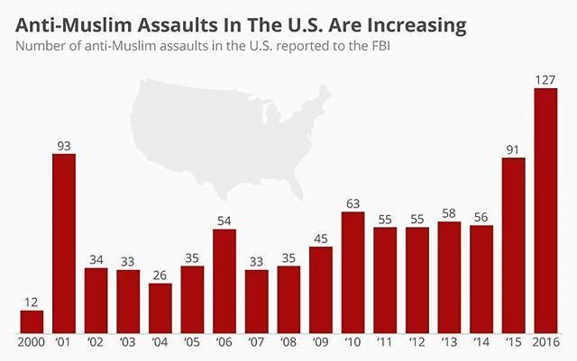 #assaults - Between 2015 and 2016, the number of anti-Muslim assaults in the United States increased significantly, according to FBI data published by the Pew Research Center. In 2016, there were 127 reports of aggravated or simple assaults against Muslims in total, higher than the modern peak of 93 which was recorded in 2001.  #infographic #infographics #muslims #unitestates