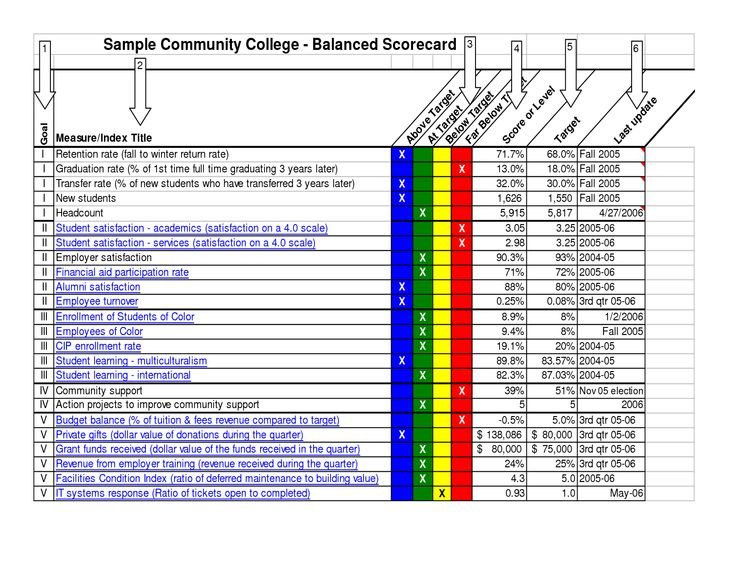 quality scorecard template - example of cc balanced scorecard work scorecard pinterest