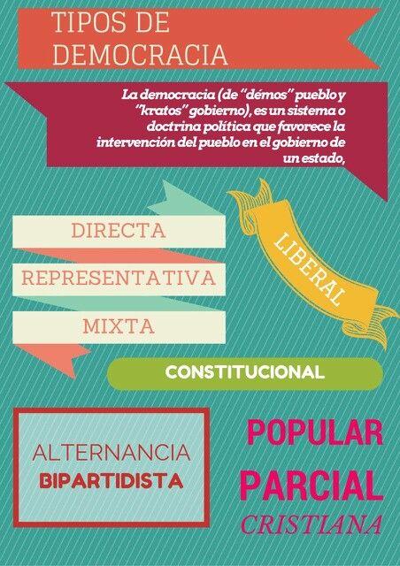 Infografía sobre las formas de democracia más frecuentes en la actualidad.