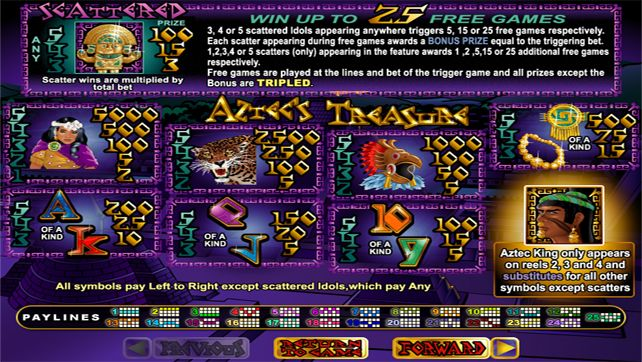 Atec's Treasure - a great slot for U.S Players to play